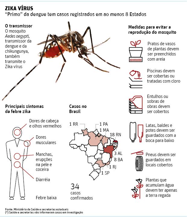 150615-zika-vc3adrus